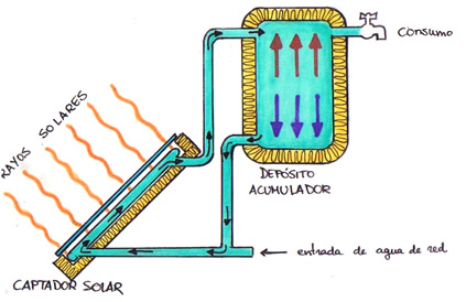 colector_solar_esquema