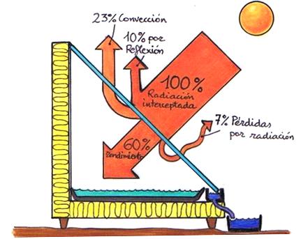 destilacion_agua
